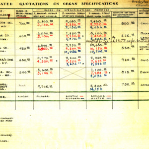 1934 Tabulated Quotations on Organ Specifications